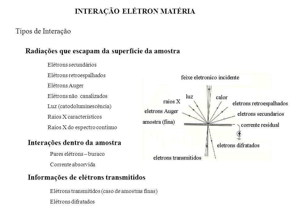Modos de Imagens no MEV Imagem formada a partir dos elétrons secundários (SE) Imagem formada a partir dos elétrons retroespalhados (BSE) Imagem formada a partir da corrente na amostra (SC) Imagem formada a partir dos elétrons transmitidos (TE) Imagem formada pela corrente induzida pelo feixe de elétrons (EBIC) Imagem formada Catoluminescência (CL) Imagem formada por meio de Onda acústico-termal (TAW) Imagem formada a partir dos elétrons retroespalhados difratados (BSED ou linhas Kikuche) Imagem formada a partir dos raios X característicos (TRIX) Modos de analise no MEV o Qualitativo o Semi-quantitativo Quantitativo