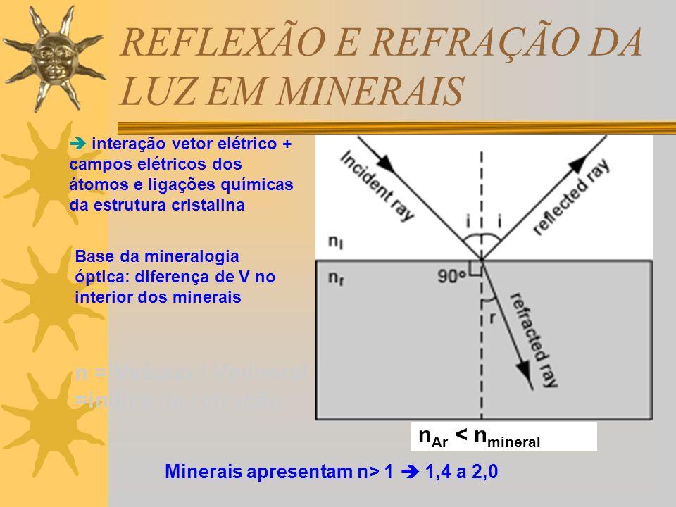 n = Vvácuo / Vmineral =índice de refração Base da mineralogia óptica: diferença de V no interior dos minerais Minerais apresentam n> 1 1,4 a 2,0 inter