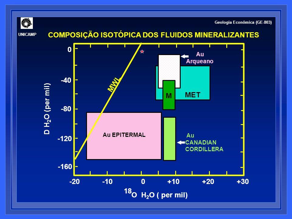 0 -40 -80 -120 -160 -20 -10 0 +10 +20 +30 O H 2 O ( per mil) 18 D H 2 O (per mil) M Au CANADIAN CORDILLERA MET Au EPITERMAL Au Arqueano MWL UNICAMP Geologia Econômica (GE-803) COMPOSIÇÃO ISOTÓPICA DOS FLUIDOS MINERALIZANTES