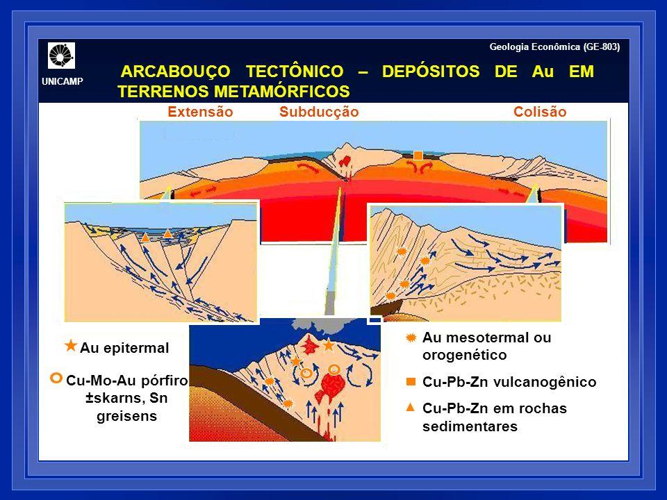 SubducçãoExtensãoExpansãoColisão Au mesotermal ou orogenético Cu-Pb-Zn vulcanogênico Cu-Pb-Zn em rochas sedimentares Au epitermal Cu-Mo-Au pórfiro ±skarns, Sn greisens Geologia Econômica (GE-803) UNICAMP ARCABOUÇO TECTÔNICO – DEPÓSITOS DE Au EM TERRENOS METAMÓRFICOS