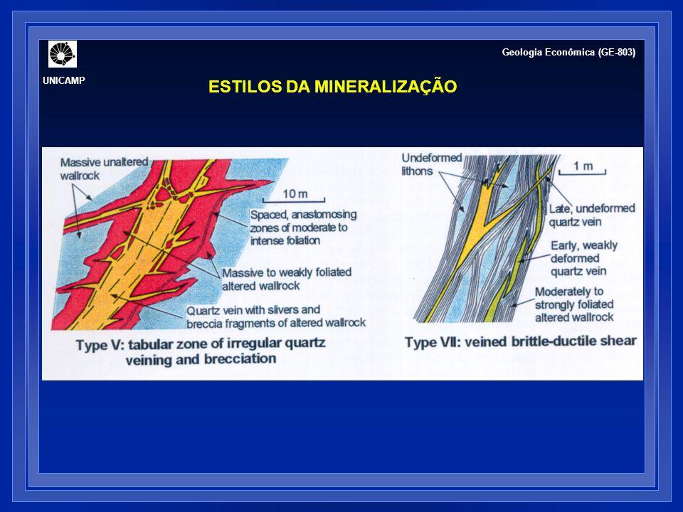 ESTILOS DA MINERALIZAÇÃO UNICAMP Geologia Econômica (GE-803)