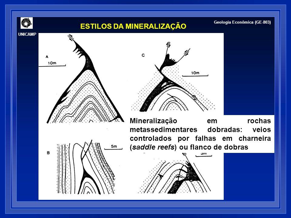 Mineralização em rochas metassedimentares dobradas: veios controlados por falhas em charneira (saddle reefs) ou flanco de dobras ESTILOS DA MINERALIZAÇÃO UNICAMP Geologia Econômica (GE-803)