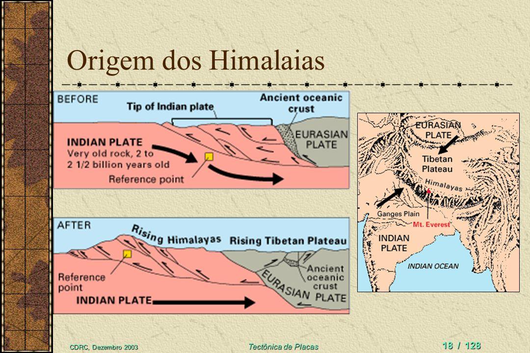 CDRC, Dezembro 2003 Tectônica de Placas 17 / 128 Zagros