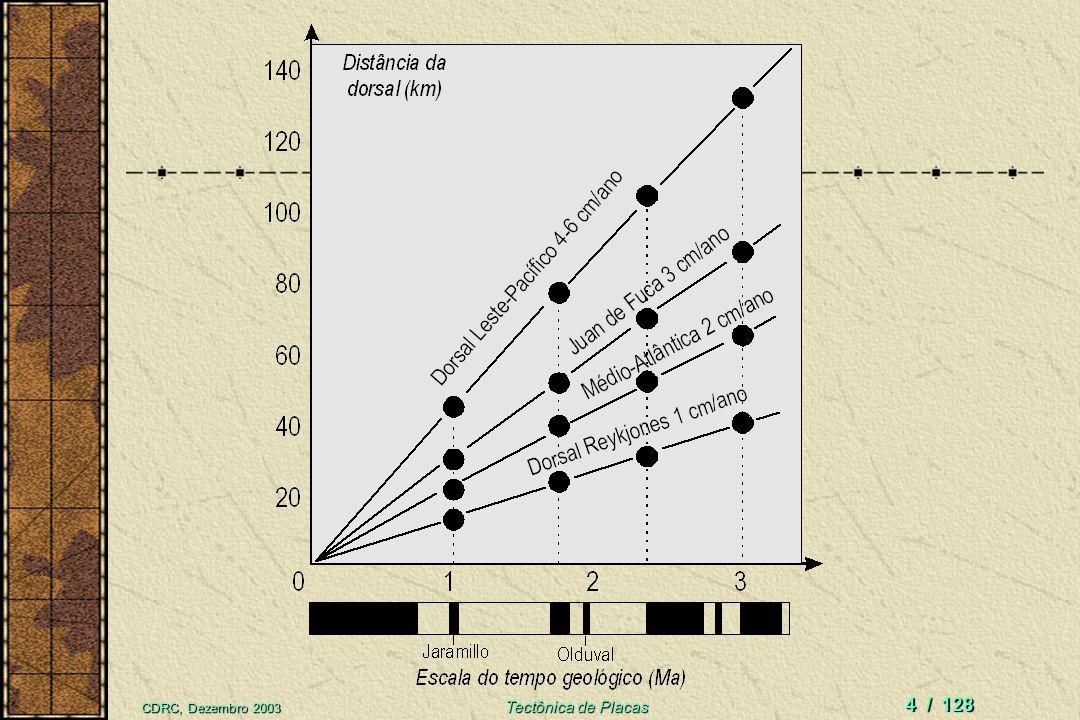 CDRC, Dezembro 2003 Tectônica de Placas 3 / 128