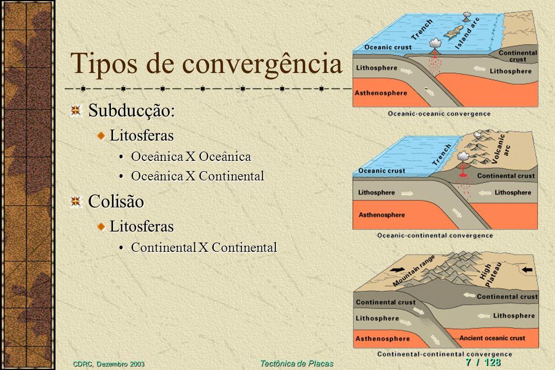 CDRC, Dezembro 2003 Tectônica de Placas 6 / 128 Colisão Índia- Eurásia