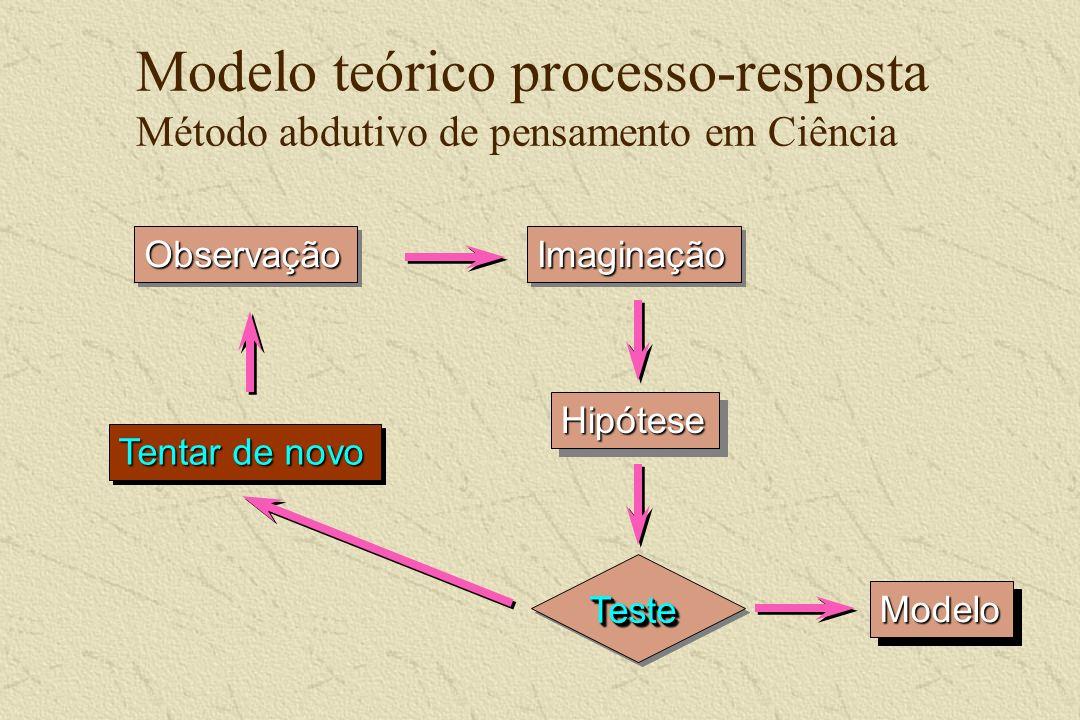 Modelo teórico processo-resposta Método abdutivo de pensamento em Ciência ObservaçãoObservaçãoImaginaçãoImaginação HipóteseHipótese ModeloModelo Tenta