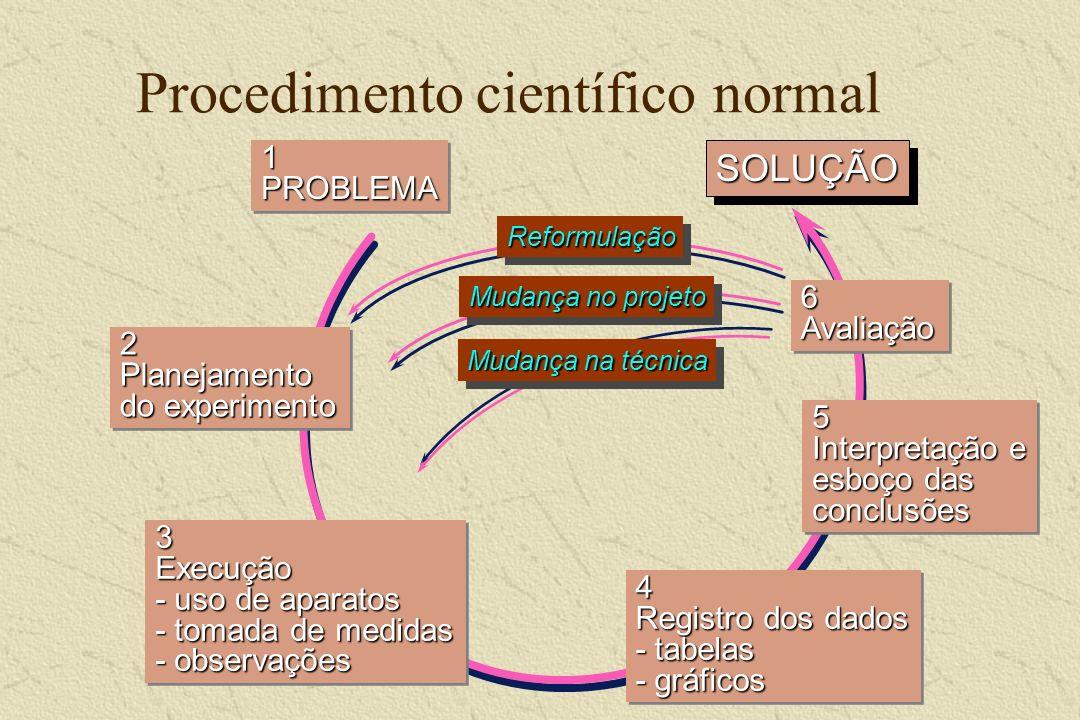 Procedimento científico normal SOLUÇÃOSOLUÇÃO 1 PROBLEMA 2 Planejamento do experimento 3 Execução - uso de aparatos - tomada de medidas - observações