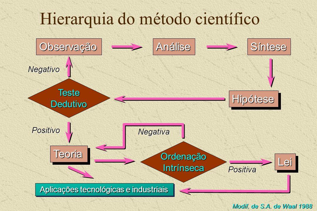 Hierarquia do método científico HipóteseHipótese LeiLei TeoriaTeoria ObservaçãoAnáliseSíntese Aplicações tecnológicas e industriais Teste Dedutivo Ord