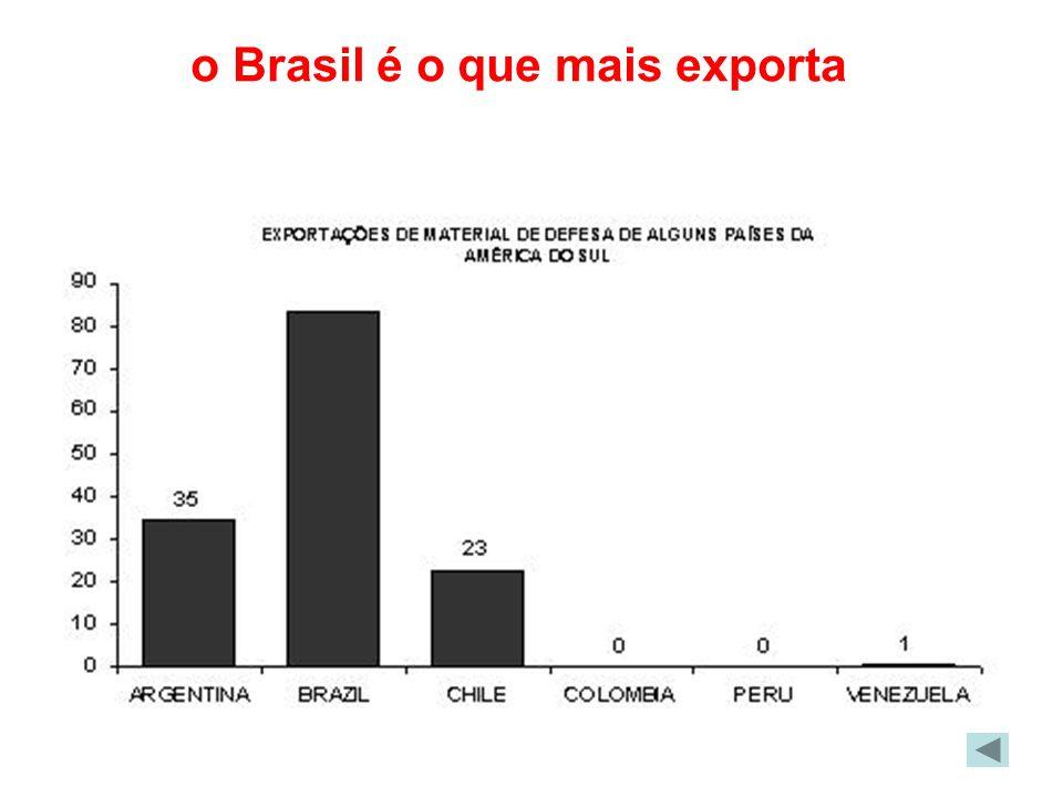 o Brasil é o que mais exporta