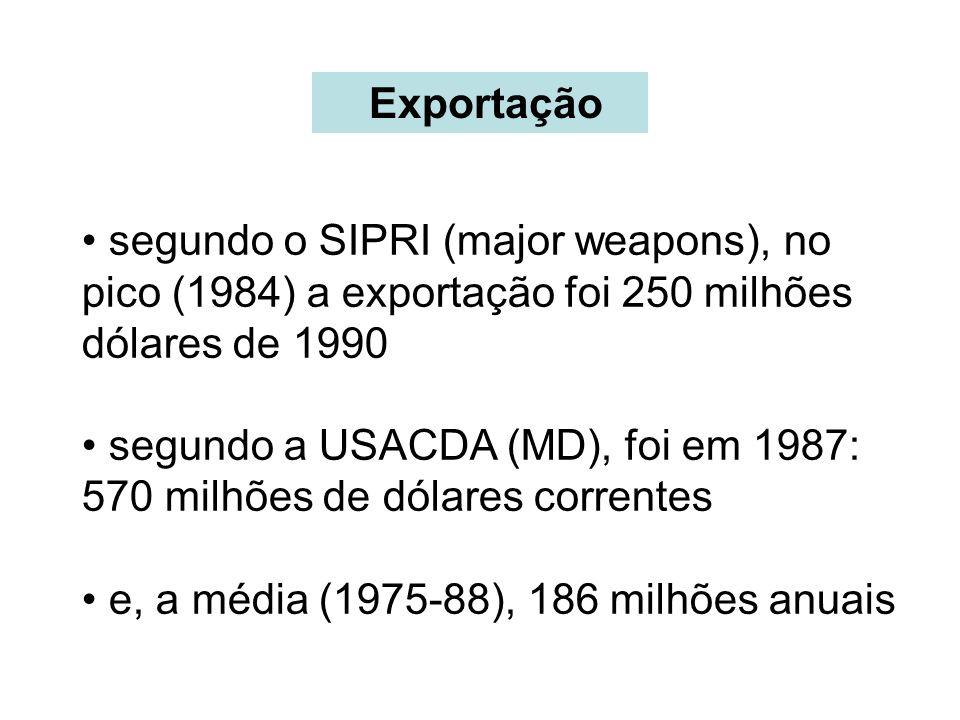 Exportação segundo o SIPRI (major weapons), no pico (1984) a exportação foi 250 milhões dólares de 1990 segundo a USACDA (MD), foi em 1987: 570 milhões de dólares correntes e, a média (1975-88), 186 milhões anuais