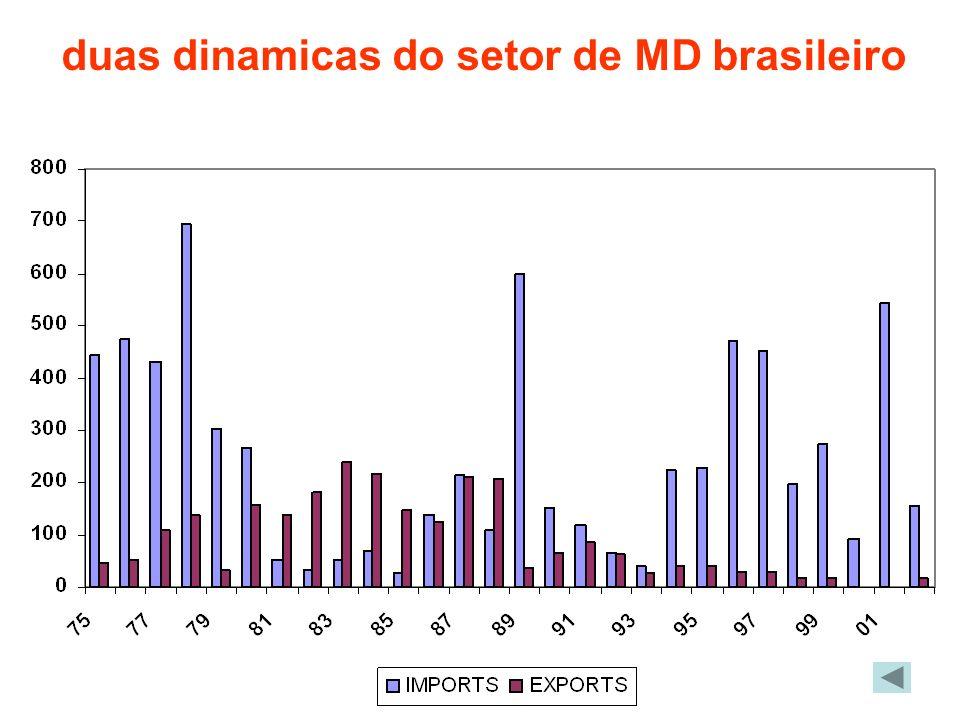 duas dinamicas do setor de MD brasileiro