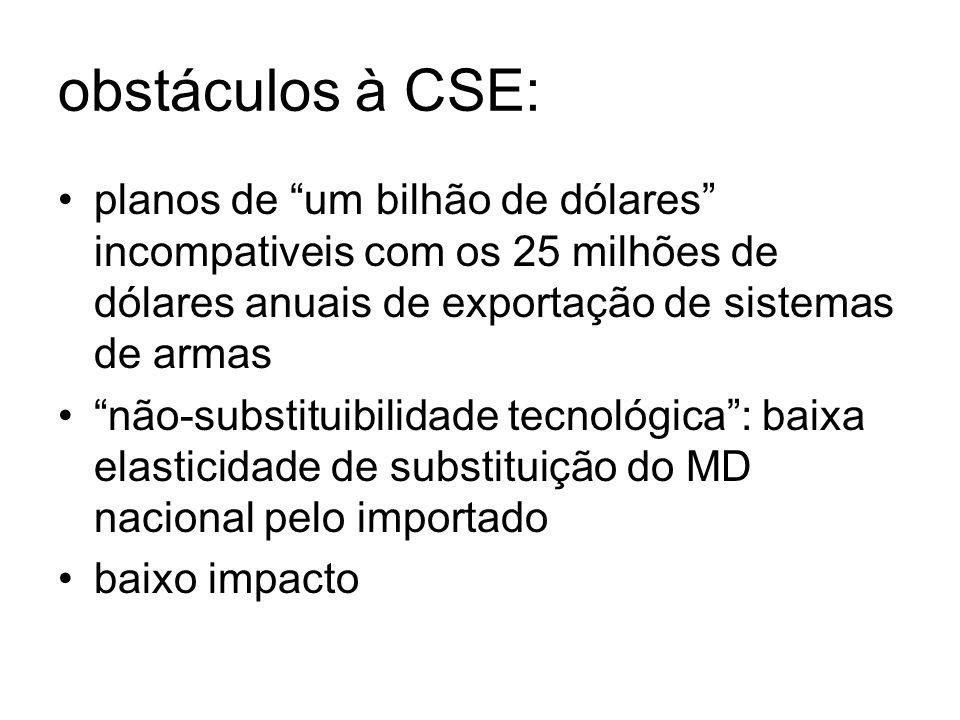 obstáculos à CSE: planos de um bilhão de dólares incompativeis com os 25 milhões de dólares anuais de exportação de sistemas de armas não-substituibilidade tecnológica: baixa elasticidade de substituição do MD nacional pelo importado baixo impacto