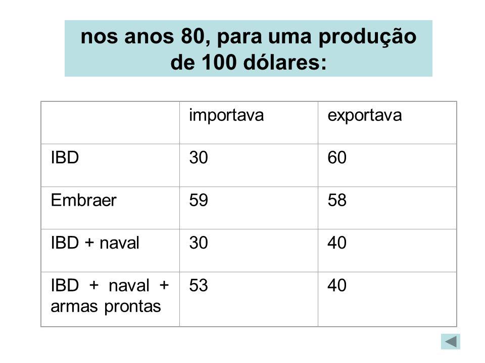 nos anos 80, para uma produção de 100 dólares: importavaexportava IBD3060 Embraer5958 IBD + naval3040 IBD + naval + armas prontas 5340
