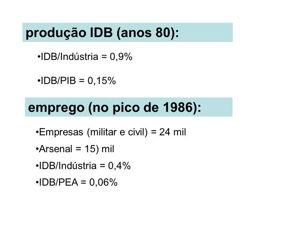 produção IDB (anos 80): Empresas (militar e civil) = 24 mil Arsenal = 15) mil IDB/Indústria = 0,4% IDB/PEA = 0,06% emprego (no pico de 1986): IDB/Indústria = 0,9% IDB/PIB = 0,15%