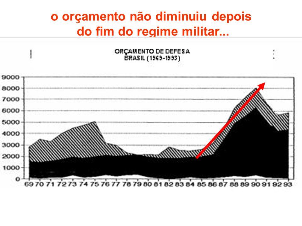 o orçamento não diminuiu depois do fim do regime militar...