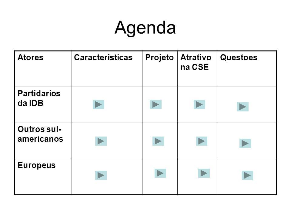 Agenda AtoresCaracteristicasProjetoAtrativo na CSE Questoes Partidarios da IDB Outros sul- americanos Europeus