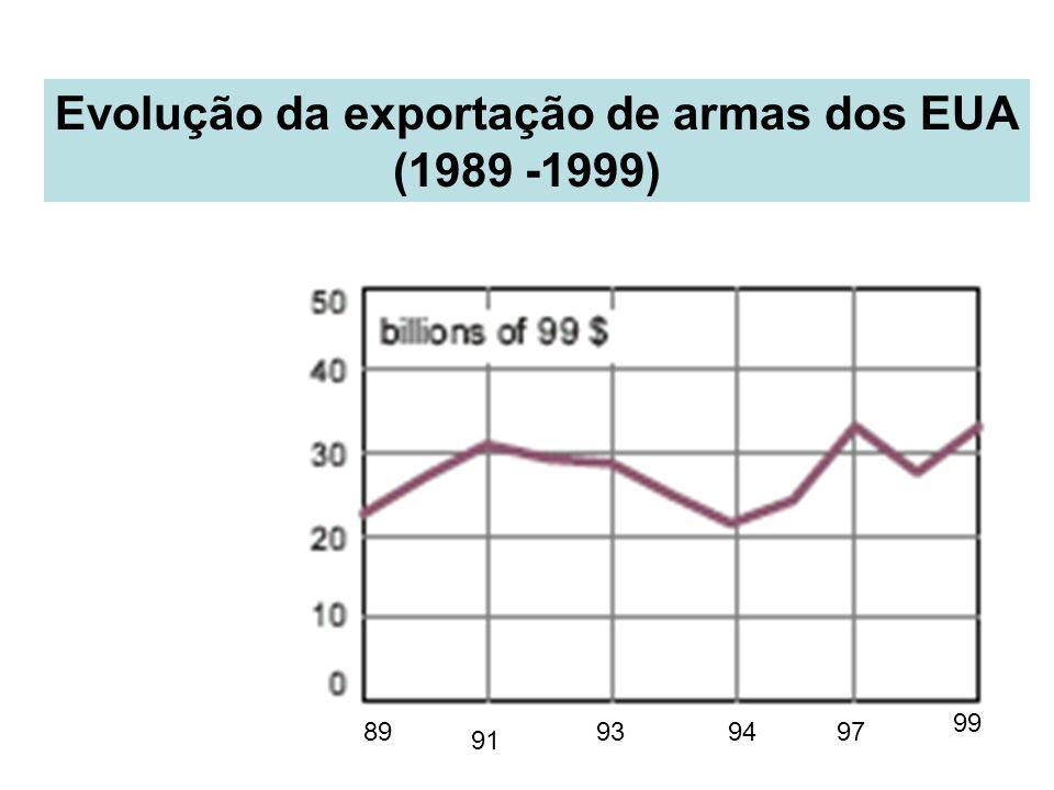Evolução da exportação de armas dos EUA (1989 -1999) 89 99 91 939497