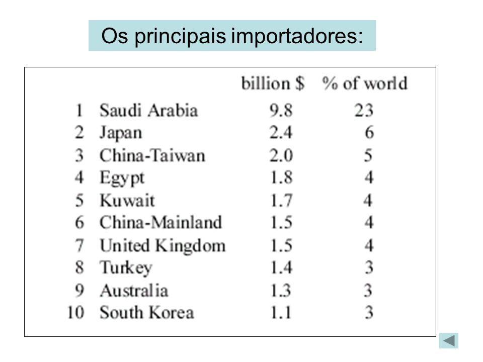 Os principais importadores: