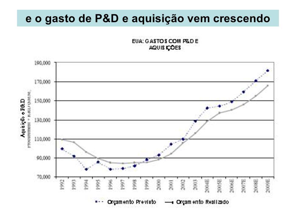 e o gasto de P&D e aquisição vem crescendo