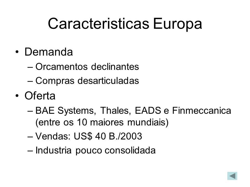 Caracteristicas Europa Demanda –Orcamentos declinantes –Compras desarticuladas Oferta –BAE Systems, Thales, EADS e Finmeccanica (entre os 10 maiores mundiais) –Vendas: US$ 40 B./2003 –Industria pouco consolidada