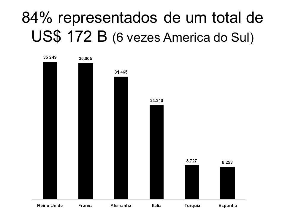 84% representados de um total de US$ 172 B (6 vezes America do Sul)