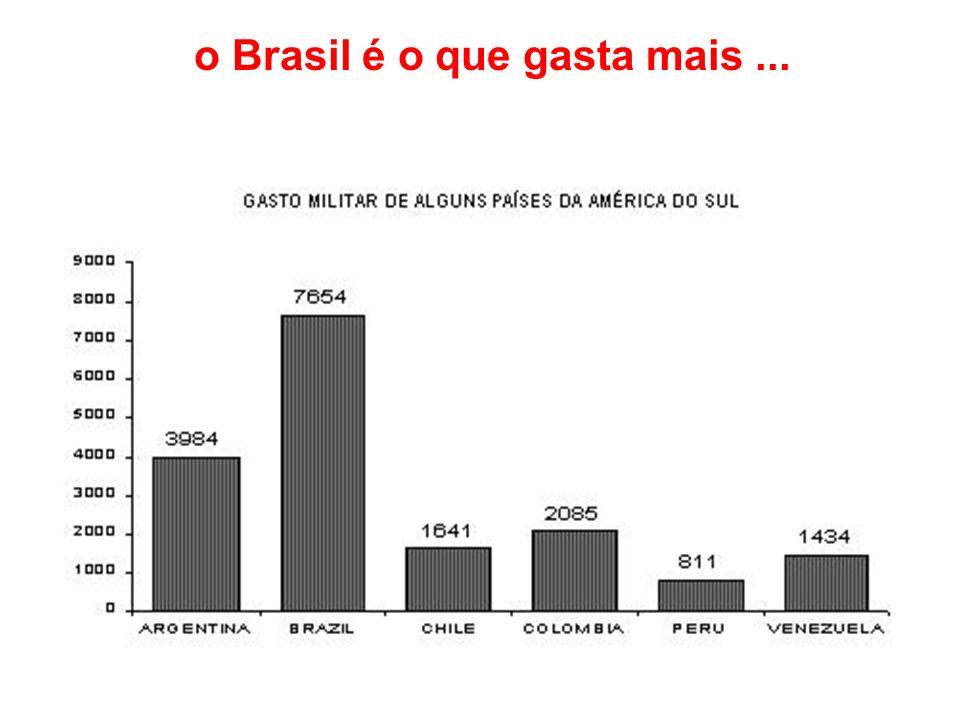 o Brasil é o que gasta mais...