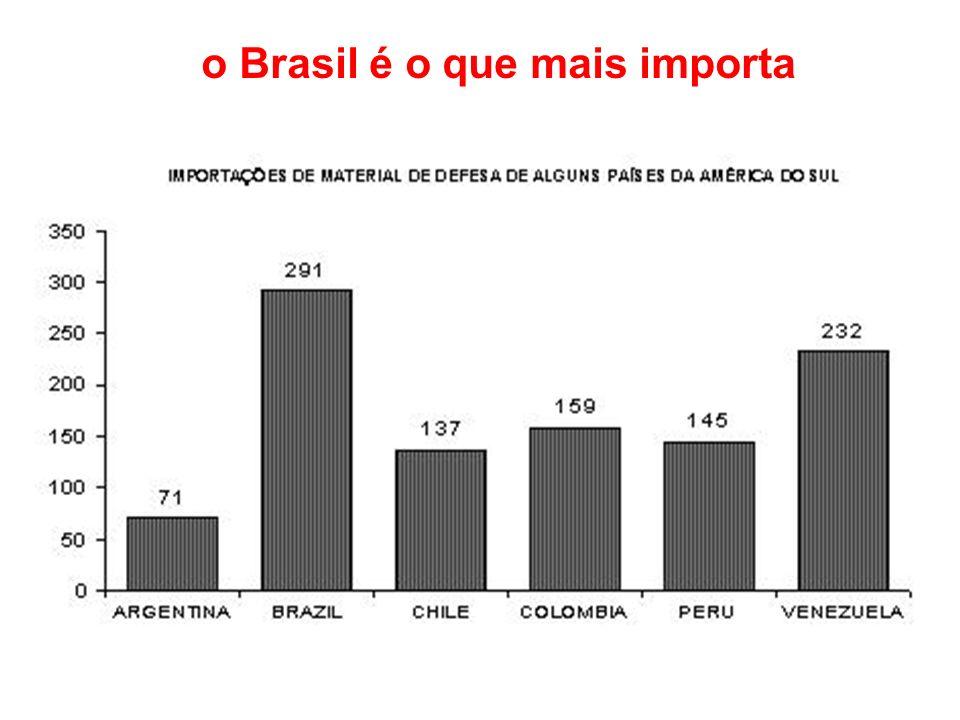 o Brasil é o que mais importa