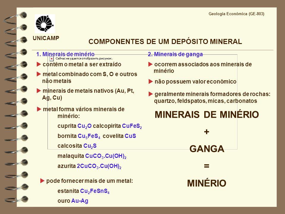 UNICAMP COMPONENTES DE UM DEPÓSITO MINERAL 1. Minerais de minério contêm o metal a ser extraído metal combinado com S, O e outros não metais minerais