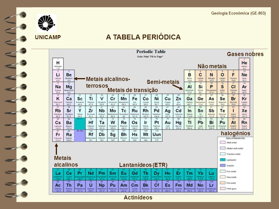 Metais alcalinos Metais alcalinos- terrosos Metais de transição Lantanídeos (ETR) Actinídeos Gases nobres halogênios Não metais UNICAMP A TABELA PERIÓ