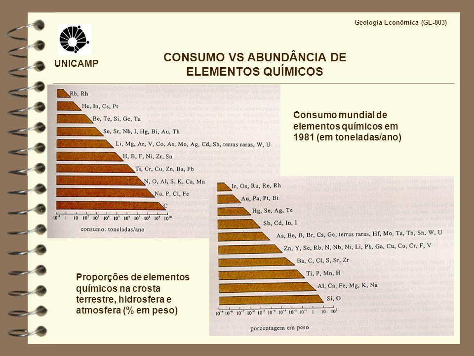 UNICAMP CONSUMO VS ABUNDÂNCIA DE ELEMENTOS QUÍMICOS Proporções de elementos químicos na crosta terrestre, hidrosfera e atmosfera (% em peso) Consumo m