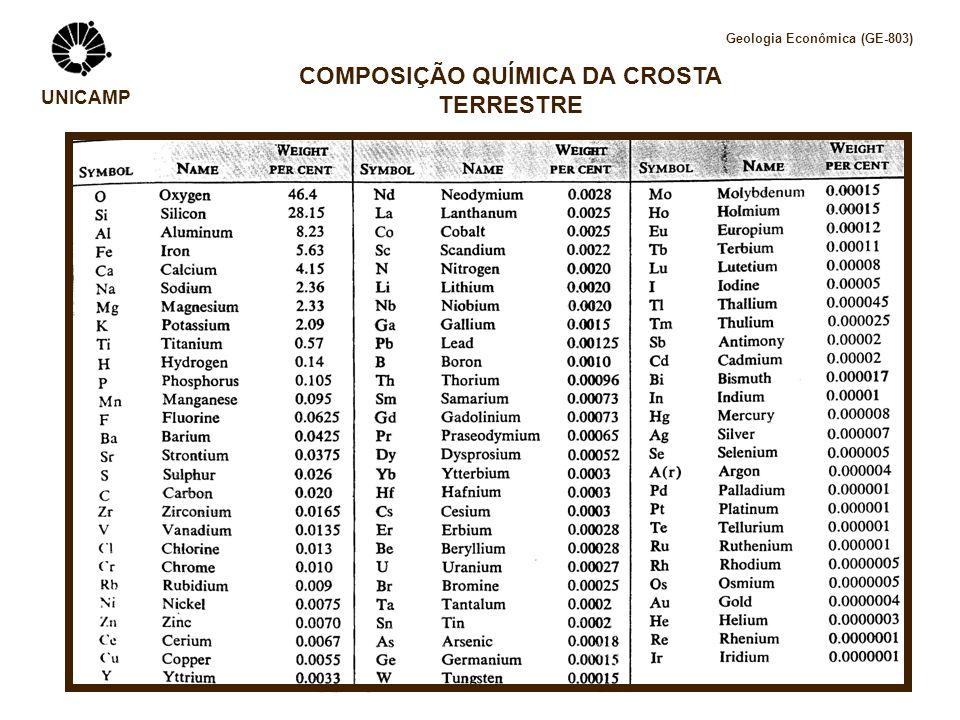 UNICAMP COMPOSIÇÃO QUÍMICA DA CROSTA TERRESTRE Geologia Econômica (GE-803)