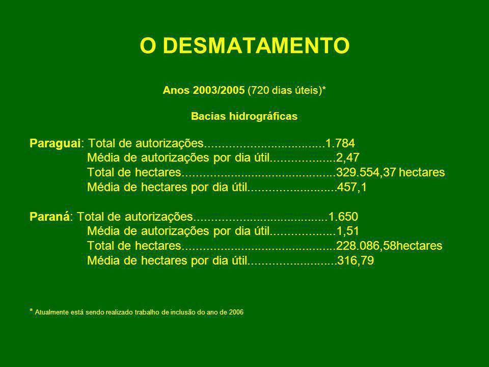 O DESMATAMENTO Anos 2003/2005 (720 dias úteis)* Bacias hidrográficas Paraguai: Total de autorizações...................................1.784 Média de