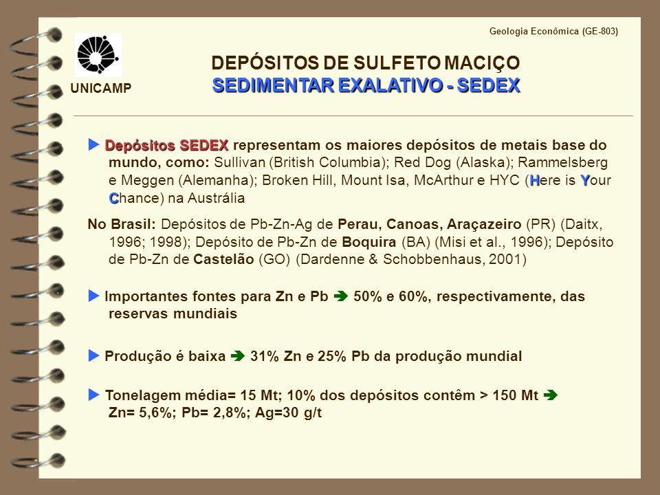 UNICAMP Geologia Econômica (GE-803) SEDIMENTAR EXALATIVO - SEDEX DEPÓSITOS DE SULFETO MACIÇO SEDIMENTAR EXALATIVO - SEDEX Importantes fontes para Zn e
