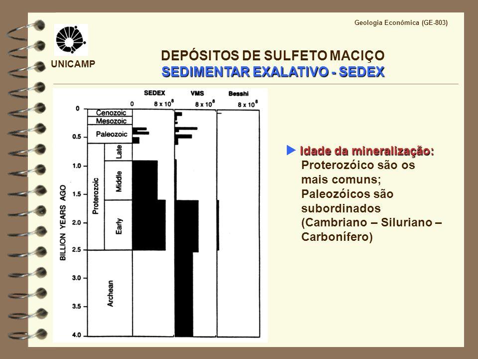 UNICAMP Geologia Econômica (GE-803) SEDIMENTAR EXALATIVO - SEDEX DEPÓSITOS DE SULFETO MACIÇO SEDIMENTAR EXALATIVO - SEDEX Idade da mineralização: Idad