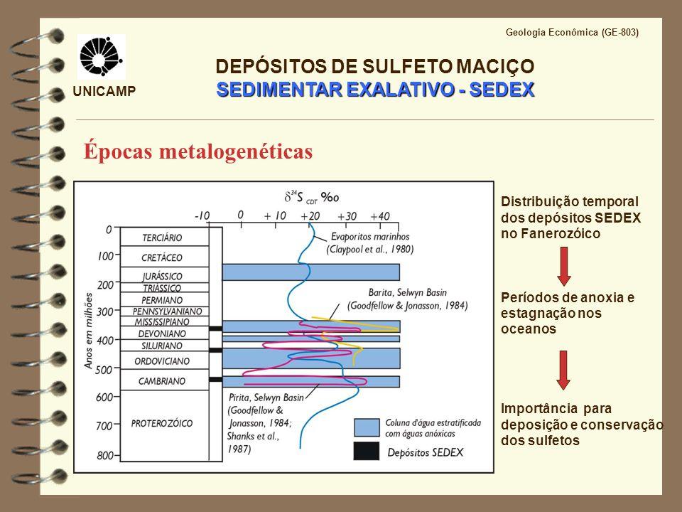 UNICAMP Geologia Econômica (GE-803) SEDIMENTAR EXALATIVO - SEDEX DEPÓSITOS DE SULFETO MACIÇO SEDIMENTAR EXALATIVO - SEDEX Distribuição temporal dos de