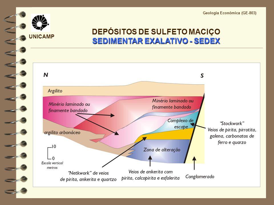 UNICAMP Geologia Econômica (GE-803) SEDIMENTAR EXALATIVO - SEDEX DEPÓSITOS DE SULFETO MACIÇO SEDIMENTAR EXALATIVO - SEDEX