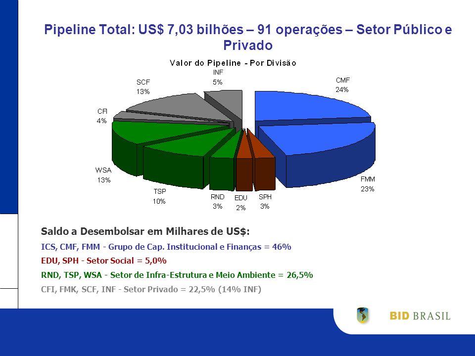 Pipeline Total: US$ 7,03 bilhões – 91 operações – Setor Público e Privado Saldo a Desembolsar em Milhares de US$: ICS, CMF, FMM - Grupo de Cap.