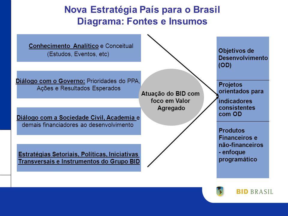 Nova Estratégia País para o Brasil Diagrama: Fontes e Insumos Conhecimento Analítico e Conceitual (Estudos, Eventos, etc) Diálogo com o Governo: Prioridades do PPA, Ações e Resultados Esperados Diálogo com a Sociedade Civil, Academia e demais financiadores ao desenvolvimento Estratégias Setoriais, Políticas, Iniciativas Transversais e Instrumentos do Grupo BID Objetivos de Desenvolvimento (OD) Produtos Financeiros e não-financeiros - enfoque programático Projetos orientados para indicadores consistentes com OD Atuação do BID com foco em Valor Agregado