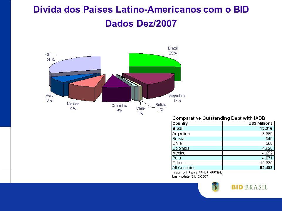 BID no Brasil Crédito total (de curto e longo prazos) e aos setores público e privado é ainda relativamente baixo no Brasil o BID parece um ator pequeno se vislumbrarmos números gerais e forem feitas comparações diretas com o BNDES No entanto, qualitativa e quantitativamente, o Banco é um ator relevante no crédito de longo prazo para o setor público: Desembolsos anuais da ordem de US$ 1.4 bilhão nesta década representam 10% do investimento público total ou 21.5% do crédito total do sistema financeiro brasileiro ao setor público Carteira do BID representa 45% do crédito total ao setor público de todas as instituições locais Bancos Nacionais de Desenvolvimento atuam em segmentos nos quais o BID não está presente