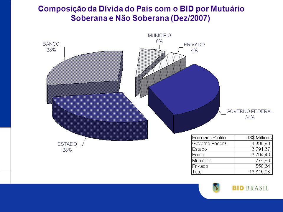 Composição da Dívida do País com o BID por Mutuário Soberana e Não Soberana (Dez/2007)