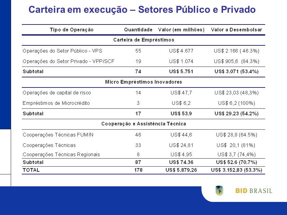 Carteira em execução – Pública e Privada – US$ 5.751,2 Milhões (Valor Vigente das 74 Operações) Valor Vigente em Milhares de US$: ICS, CMF, FMM - Grupo de Cap.