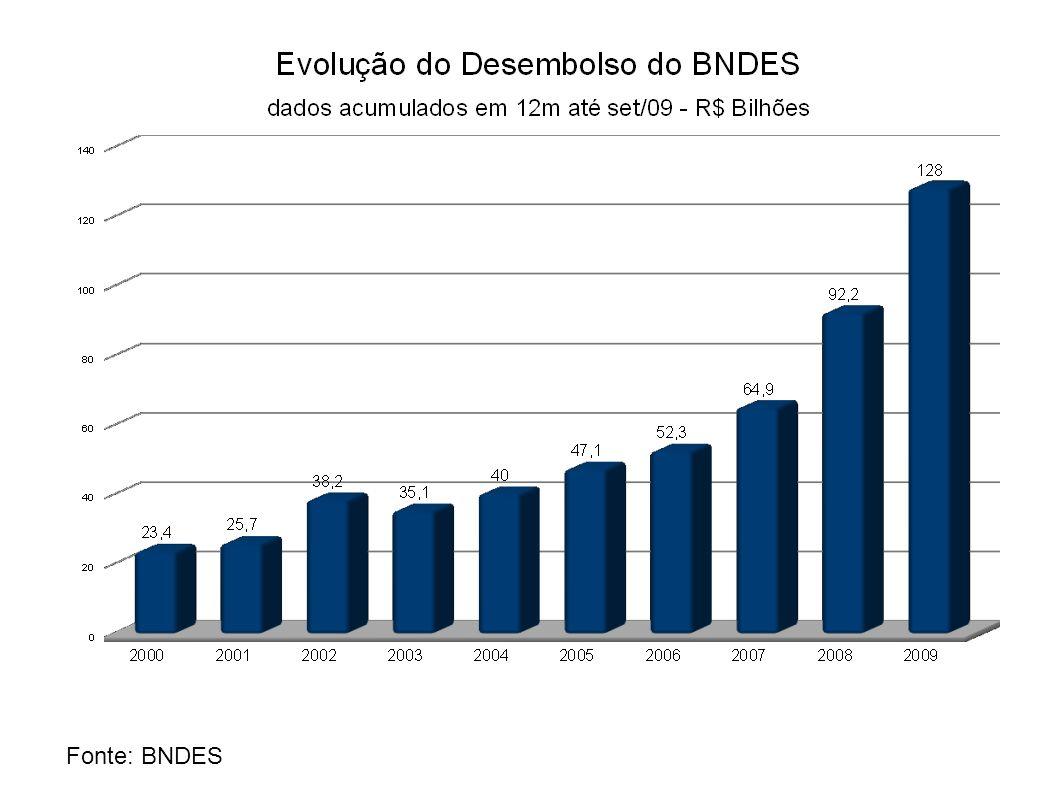 FHC privatiza, Lula conglomera Anos 90 – BNDES foi o gestor do Plano Nacional de Desestatização, financiando os vencedores dos principais leilões de empresas públicas.