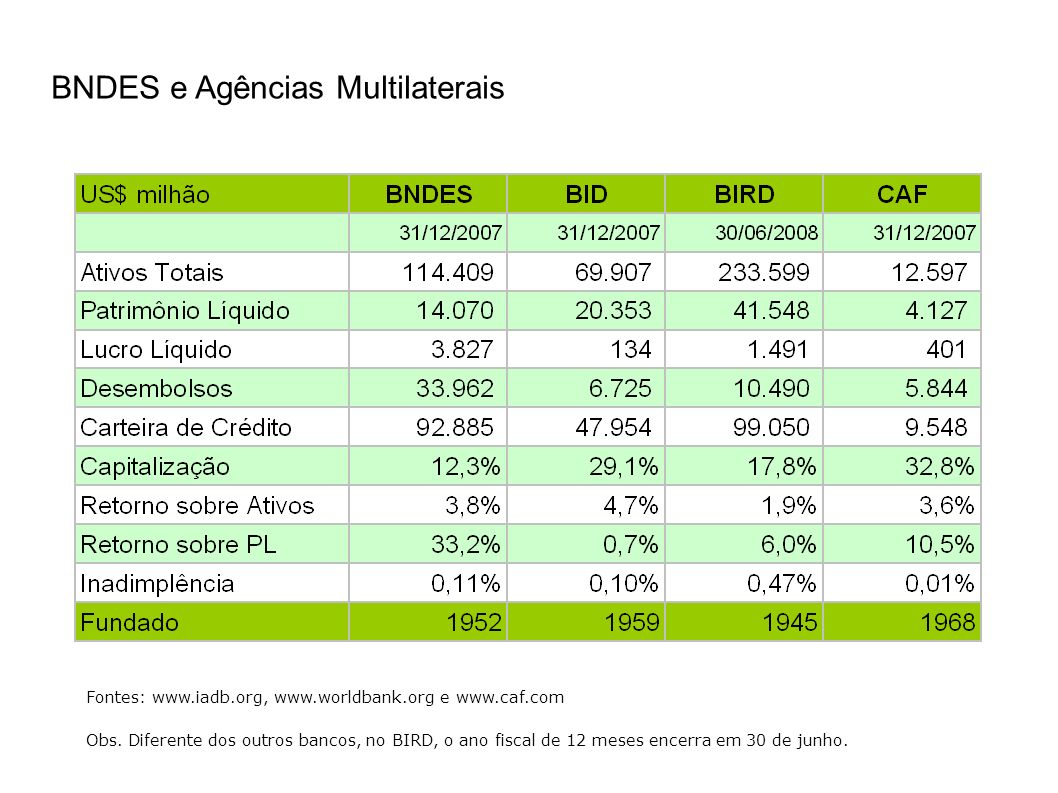 BNDES e Agências Multilaterais Fontes: www.iadb.org, www.worldbank.org e www.caf.com Obs. Diferente dos outros bancos, no BIRD, o ano fiscal de 12 mes
