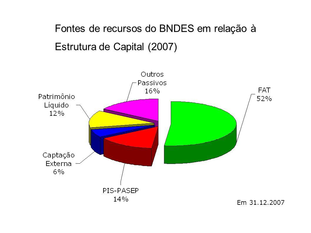 Aportes do Tesouro Nacional Em 2009 o BNDES recebeu R$137 bilhões do Tesouro Nacional Em 2010 deverá receber mais R$100 bilhões Justificativa: aplicação de políticas anticíclicas diante da crise internacional Estudo do Ipea revela o custo da operação: O BNDES empresta pela TJLP Se Tesouro emprestar ao BNDES pela SELIC, prejuízo de: R$5,2bi Se Tesouro emprestar ao BNDES pela TLPDP, prejuízo de: R$13,8bi Gasto do Governo com o Bolsa Família em 2009: R$11bi