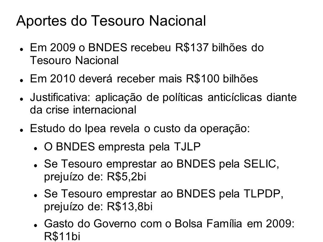 Aportes do Tesouro Nacional Em 2009 o BNDES recebeu R$137 bilhões do Tesouro Nacional Em 2010 deverá receber mais R$100 bilhões Justificativa: aplicaç