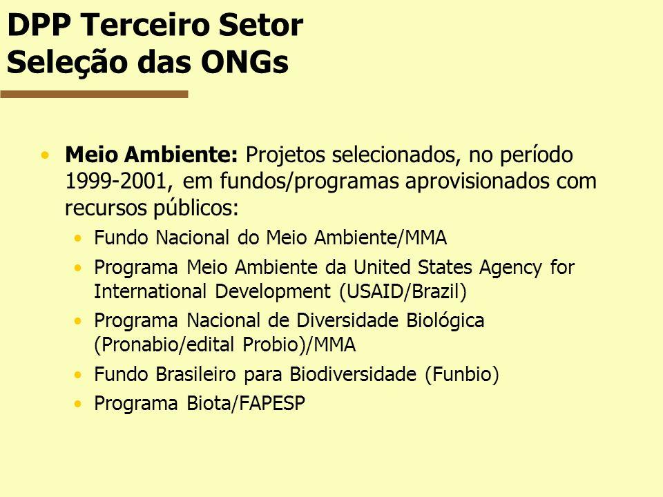 Meio Ambiente: Projetos selecionados, no período 1999-2001, em fundos/programas aprovisionados com recursos públicos: Fundo Nacional do Meio Ambiente/