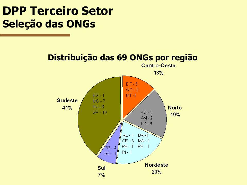 Distribuição das 69 ONGs por região