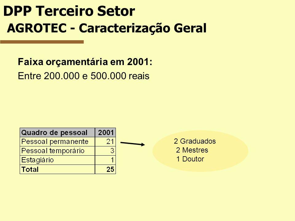 DPP Terceiro Setor AGROTEC - Caracterização Geral Faixa orçamentária em 2001: Entre 200.000 e 500.000 reais 2 Graduados 2 Mestres 1 Doutor