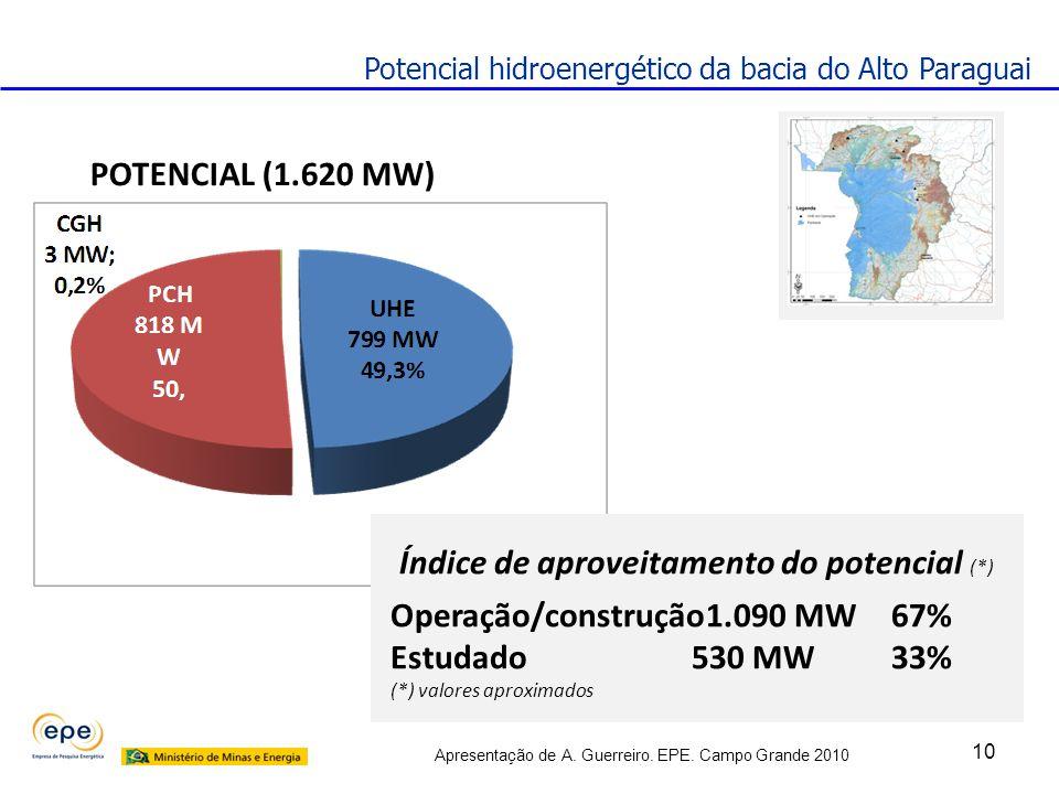 Apresentação de A. Guerreiro. EPE. Campo Grande 2010 10 Potencial hidroenergético da bacia do Alto Paraguai POTENCIAL (1.620 MW) Índice de aproveitame
