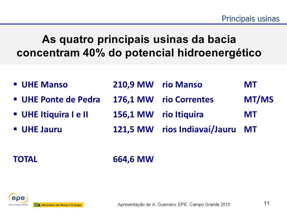 Apresentação de A. Guerreiro. EPE. Campo Grande 2010 UHE Manso210,9 MWrio MansoMT UHE Ponte de Pedra176,1 MWrio CorrentesMT/MS UHE Itiquira I e II156,